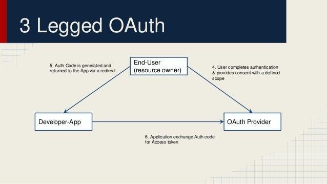 OAuth v2.0 demo Slide 3