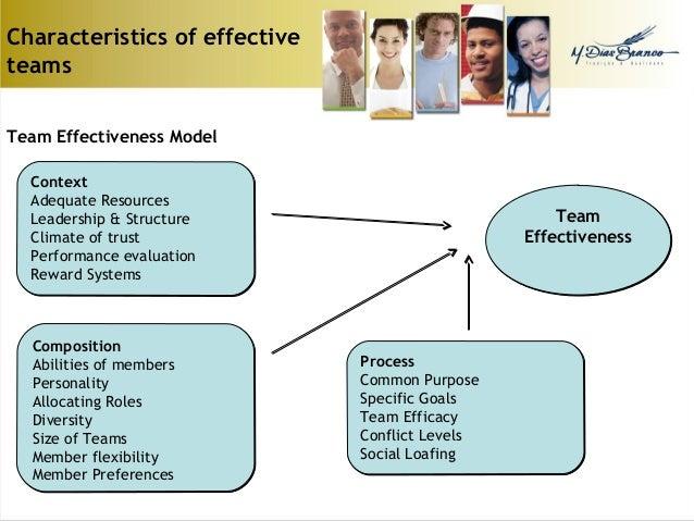 organizational behavior teamwork Personality and teamwork behavior in constraints that affect the meaning of organizational behavior as well as the functional personality and teamwork behavior.