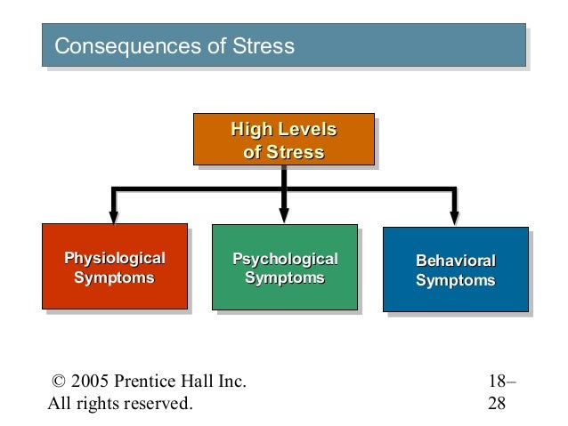 organizational stress In this article, a facet analytic approach is applied toward the delineation of the definitional parameters of organizational stress.