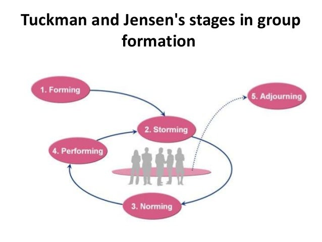 4 stages of group formation