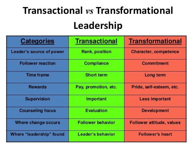"transformation vs transactional leadership essay example Are there commonalities in the skills required to make great leaders of every age  and stage yes  this leadership style emphasises leading by example, so  followers can identify with the  ""transactional versus transformational leaders."
