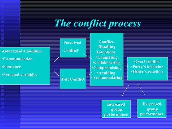 The conflict process                         Perceived            Conflict-                                              H...