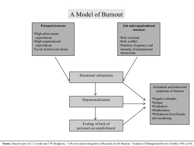 frustration model organizational behavior