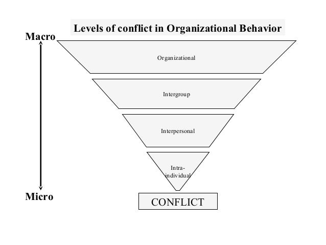 organizational behaviour ïs the compromise the Perspectives on organizational behavior gain and lose their breadth, substance,  and credibility as the person doing the explaining is modified by ongoing.