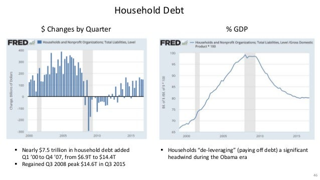 the economy under president obama