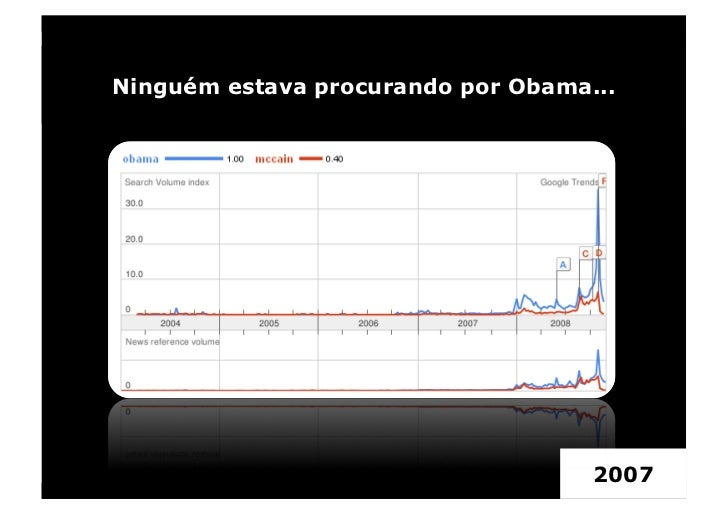 Ninguém estava procurando por Obama...                                         2007