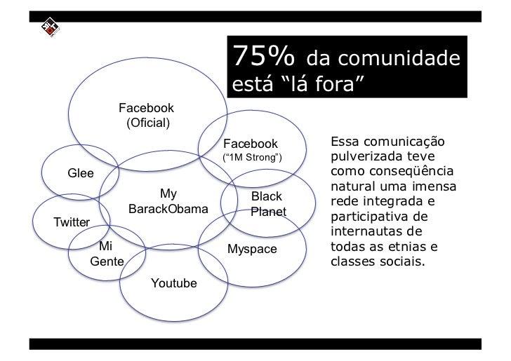 """75%     da comunidade                               está """"lá fora""""           Facebook            (Oficial)                ..."""