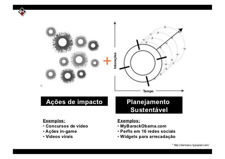 Interações *                                                   Tempo        Ações de impacto                       Planeja...