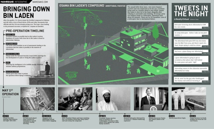 A Breakdown of the Takedown: Osama's Final Hour