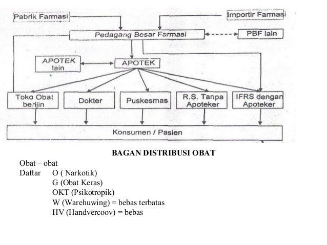 Campbell diagram description image collections how to guide and diagram kelas apotik image collections how to guide and refrence ccuart Gallery