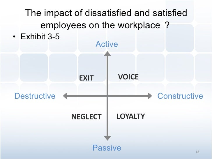 The impact of dissatisfied and satisfied employees on the workplace ? <ul><li>Exhibit 3-5 </li></ul>Active Destructive Pas...