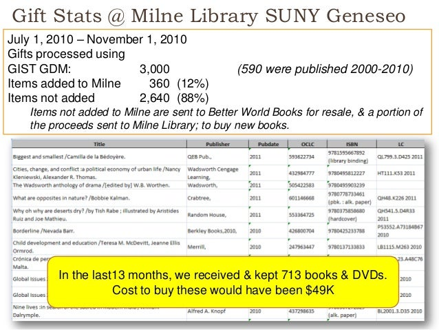 Gift Stats @ Milne Library SUNY Geneseo 16 July 1, 2010 – November 1, 2010 Gifts processed using GIST GDM: 3,000 (590 were...
