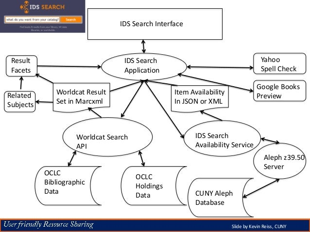 IDS Search Interface Worldcat Search API OCLC Bibliographic Data OCLC Holdings Data IDS Search Availability Service CUNY A...