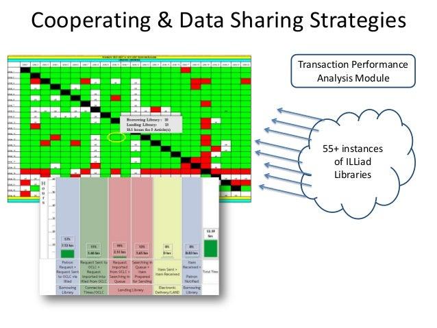 Cooperating & Data Sharing Strategies 55+ instances of ILLiad Libraries Transaction Performance Analysis Module