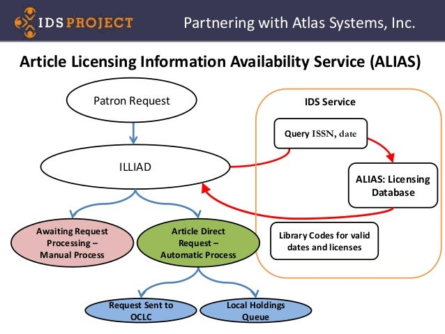 ALIAS: Licensing Database ILLIAD Patron Request Query ISSN, date Library Codes for valid dates and licenses Awaiting Reque...