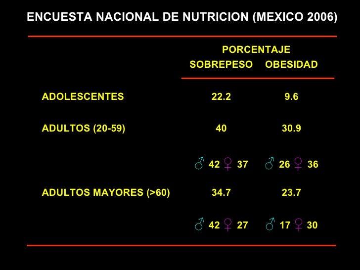 ENCUESTA NACIONAL DE NUTRICION (MEXICO 2006) PORCENTAJE SOBREPESO OBESIDAD ADOLESCENTES 22.2 9.6 ADULTOS (20-59) 40 30.9 ♂...