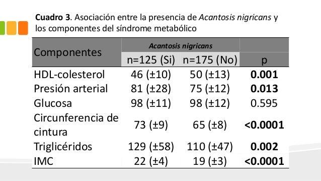 Asociación entre acantosis nigricans, dislipidemias