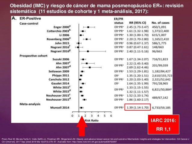 Obesidad (IMC) y riesgo de cáncer de mama posmenopáusico ER+: revisión sistemática (11 estudios de cohorte y 1 meta-anális...