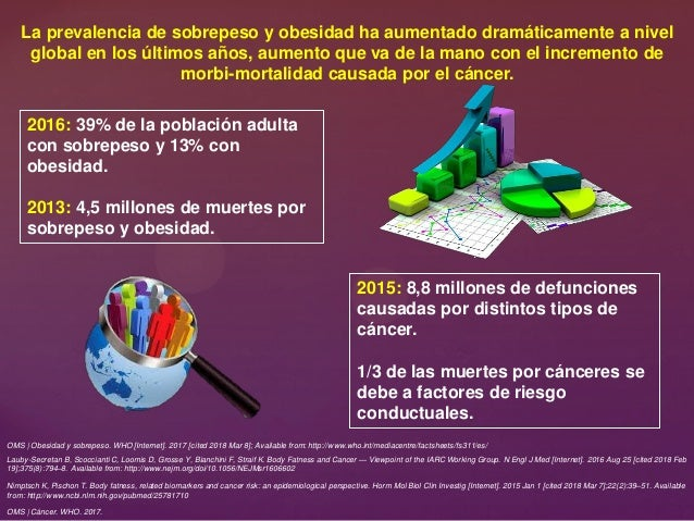 OMS | Obesidad y sobrepeso. WHO [Internet]. 2017 [cited 2018 Mar 8]; Available from: http://www.who.int/mediacentre/factsh...