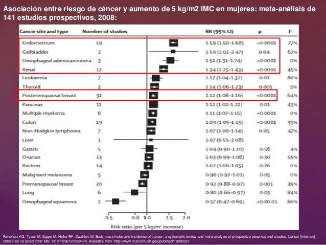 Asociación entre riesgo de cáncer y aumento de 5 kg/m2 IMC en mujeres: meta‐análisis de 141 estudios prospectivos, 2008: R...