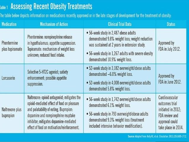 Lose weight no flour no sugar diet