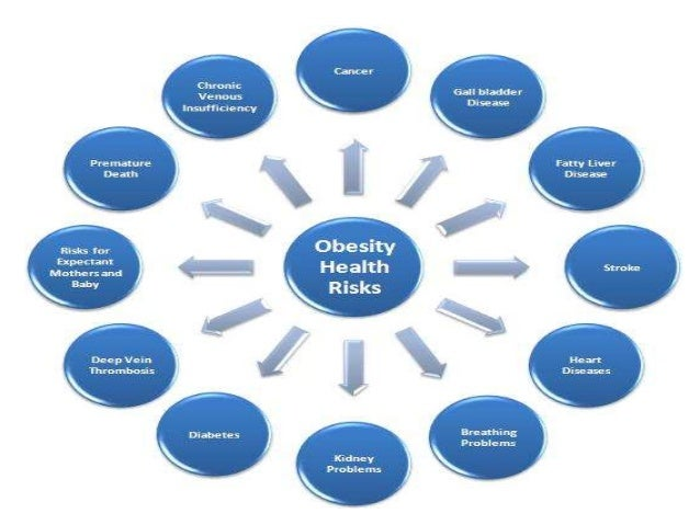 effects of obesity on the body The effect of obesity on heart function stiffens to the extent that it can no longer meet the body's needs for controlled for the effects of the.