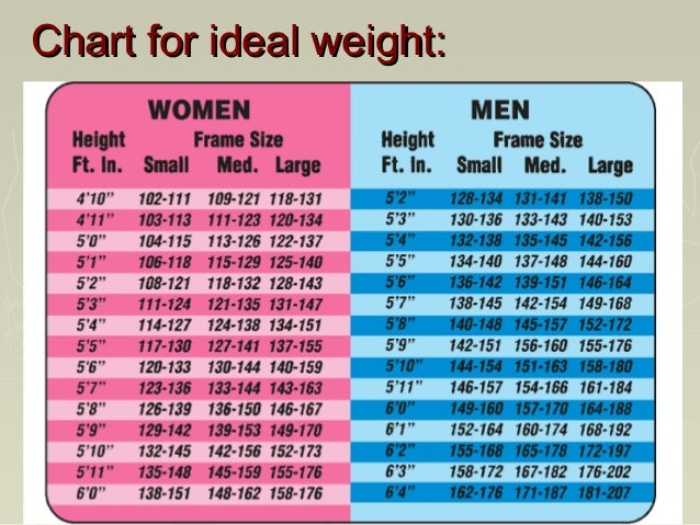 Height Weight Chart Men  CityEsporaCo