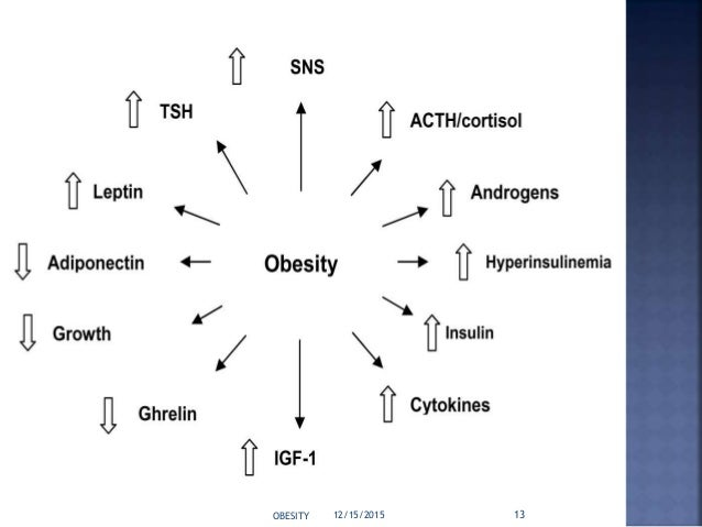 Surgical management of morbid obesity in adults (bariatric surgery.