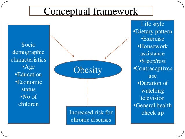 Obesity and disability Adults