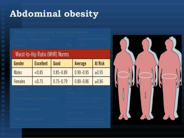 body fat percentage health implications