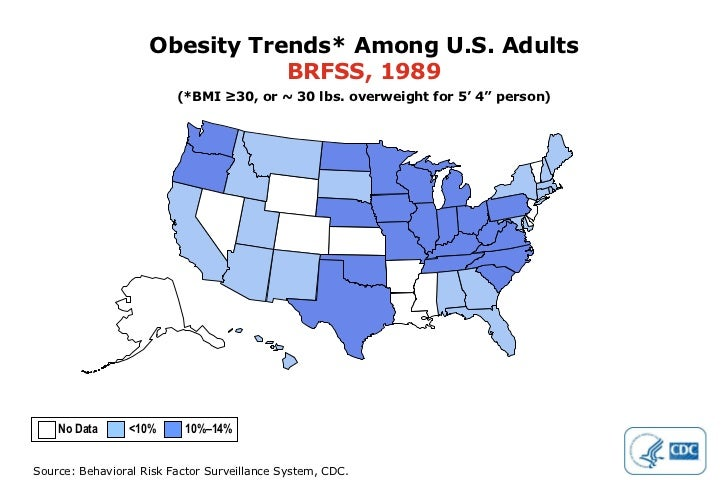 """Obesity Trends* Among U.S. Adults BRFSS, 1989 (*BMI ≥30, or ~ 30 lbs. overweight for 5' 4"""" person) No Data  <10%  10%–14%"""