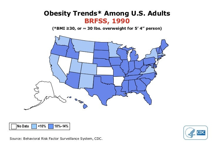 """Obesity Trends* Among U.S. Adults BRFSS, 1990 (*BMI ≥30, or ~ 30 lbs. overweight for 5' 4"""" person) No Data  <10%  10%–14%"""