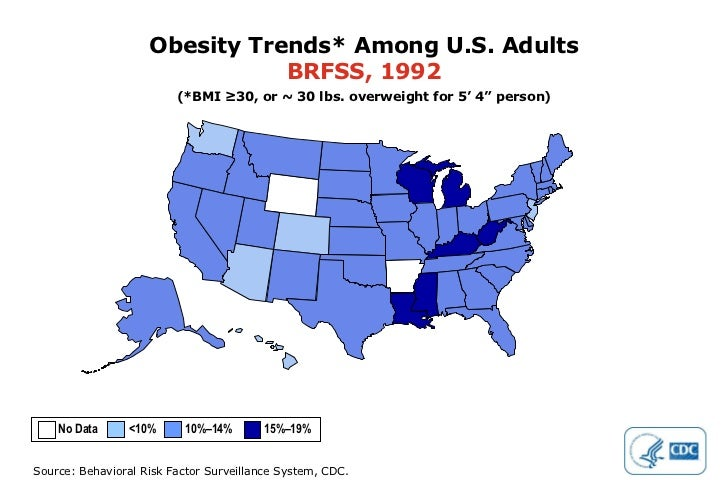 """Obesity Trends* Among U.S. Adults BRFSS, 1992 (*BMI ≥30, or ~ 30 lbs. overweight for 5' 4"""" person) No Data  <10%  10%–14% ..."""