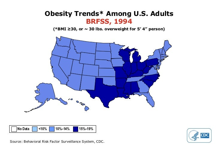 """Obesity Trends* Among U.S. Adults BRFSS, 1994 (*BMI ≥30, or ~ 30 lbs. overweight for 5' 4"""" person) No Data  <10%  10%–14% ..."""