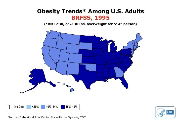 """Obesity Trends* Among U.S. Adults BRFSS, 1995 (*BMI ≥30, or ~ 30 lbs. overweight for 5' 4"""" person) No Data  <10%  10%–14% ..."""