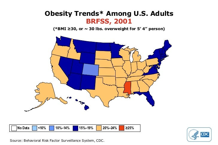 """Obesity Trends* Among U.S. Adults BRFSS, 2001 (*BMI ≥30, or ~ 30 lbs. overweight for 5' 4"""" person) No Data  <10%  10%–14% ..."""
