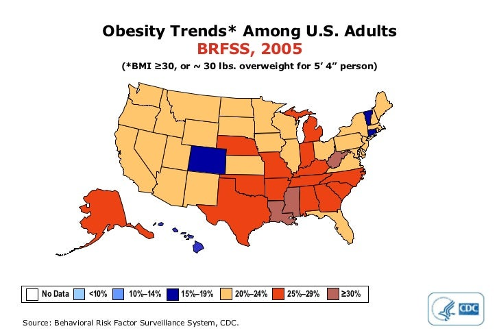 """Obesity Trends* Among U.S. Adults BRFSS, 2005 (*BMI ≥30, or ~ 30 lbs. overweight for 5' 4"""" person) No Data  <10%  10%–14% ..."""