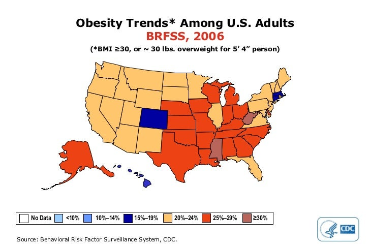 """Obesity Trends* Among U.S. Adults BRFSS, 2006 (*BMI ≥30, or ~ 30 lbs. overweight for 5' 4"""" person) No Data  <10%  10%–14% ..."""