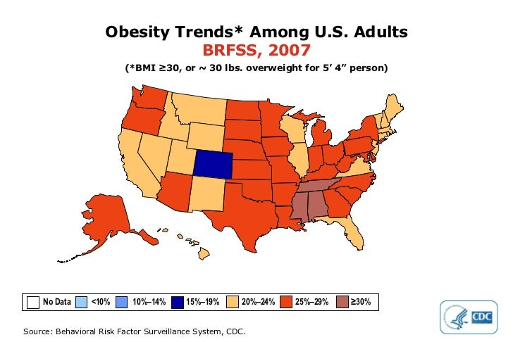 """Obesity Trends* Among U.S. Adults BRFSS, 2007 (*BMI ≥30, or ~ 30 lbs. overweight for 5' 4"""" person) No Data  <10%  10%–14% ..."""