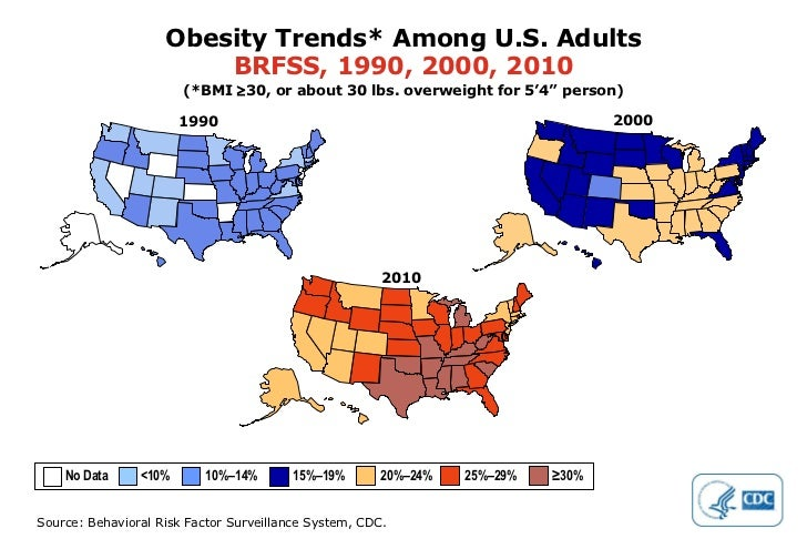 """2000 Obesity Trends* Among U.S. Adults BRFSS,   1990, 2000, 2010 (*BMI   30, or about 30 lbs. overweight for 5'4"""" person)..."""
