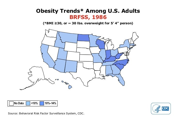 """Obesity Trends* Among U.S. Adults BRFSS, 1986 (*BMI ≥30, or ~ 30 lbs. overweight for 5' 4"""" person) No Data  <10%  10%–14%"""