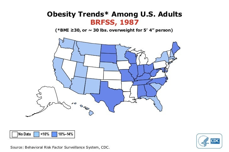 """Obesity Trends* Among U.S. Adults BRFSS, 1987 (*BMI ≥30, or ~ 30 lbs. overweight for 5' 4"""" person) No Data  <10%  10%–14%"""