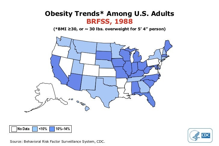 """Obesity Trends* Among U.S. Adults BRFSS, 1988 (*BMI ≥30, or ~ 30 lbs. overweight for 5' 4"""" person) No Data  <10%  10%–14%"""