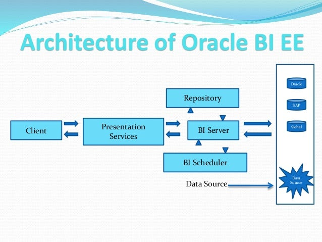 OBIEE - Introduction & building reports