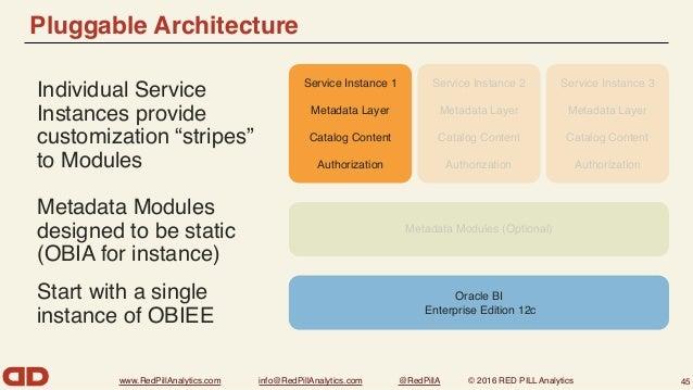 www.RedPillAnalytics.com info@RedPillAnalytics.com @RedPillA © 2016 RED PILL Analytics Non-Pluggable Architecture (so far ...