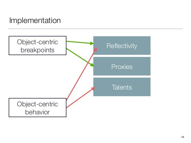 Implementation 16 Reflectivity Proxies Talents Object-centric breakpoints Object-centric behavior