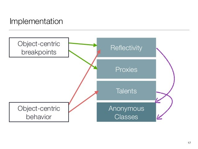 Implementation 17 Reflectivity Proxies Talents Anonymous Classes Object-centric breakpoints Object-centric behavior