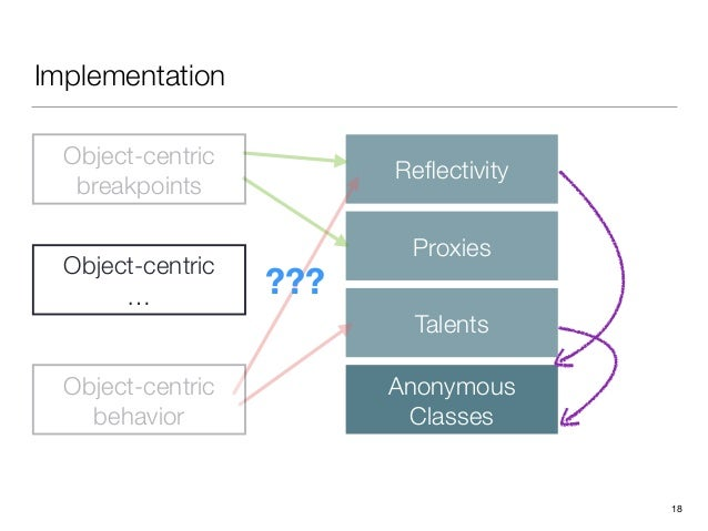 Implementation 18 Reflectivity Proxies Talents Anonymous Classes Object-centric breakpoints Object-centric behavior Objec...