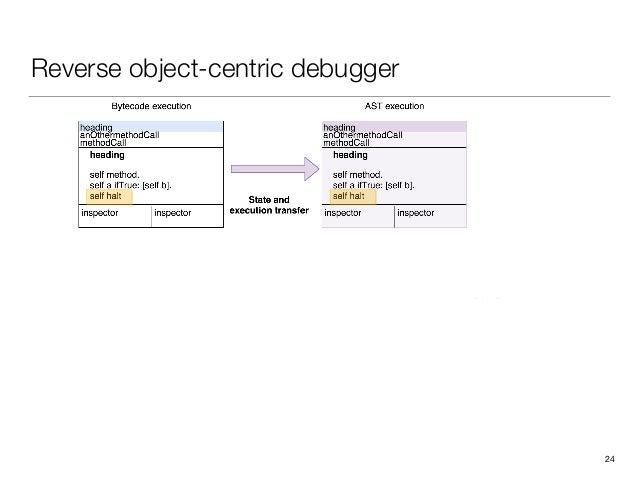 Reverse object-centric debugger 24
