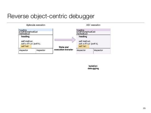 Reverse object-centric debugger 25